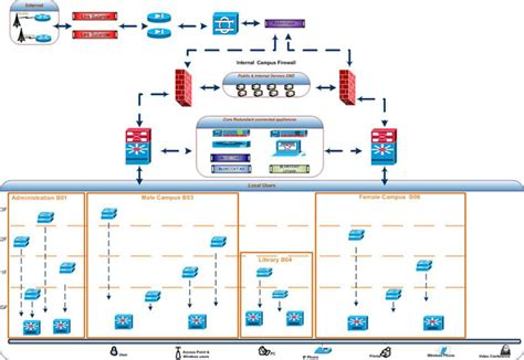 it infrastructure diagram it infrastructure diagram it infrastructure diagram