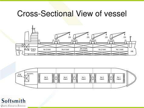 cross sectional view ppt shipping powerpoint presentation id 505694