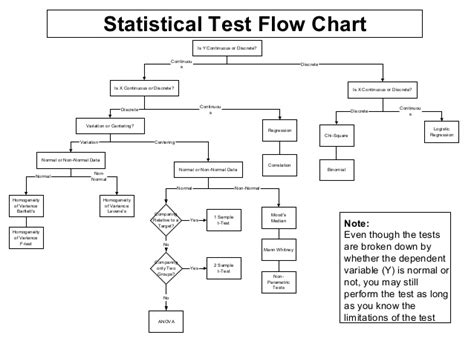 statistics flowchart hypothesis testing in six sigma
