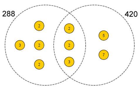 diagram common division least common