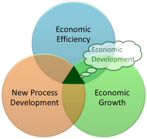 economic development how does economic development relate to transportation