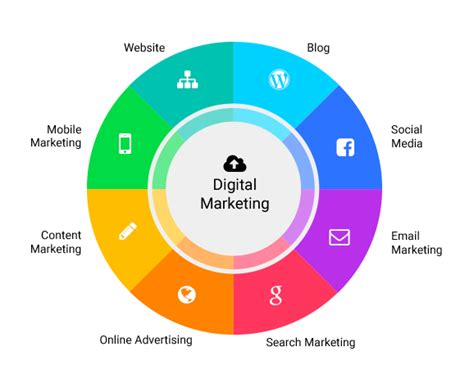 Types Of Seo Services 1 by Digital Marketing Consultants Seo Explore Consulting