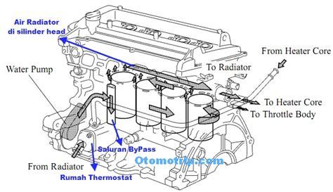 841 Pompa Oli Toyota Great Corolla analisa pengaruh dan akibat melepas thermostat dari mesin