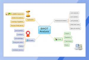 swot analysis mind map free swot analysis mind map templates