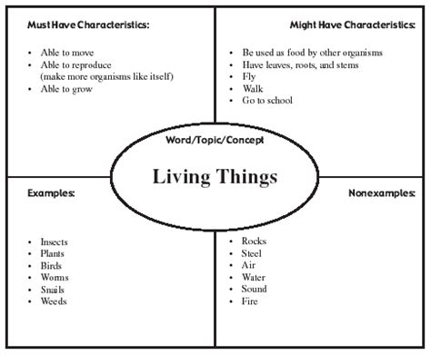 Characteristics Of Living Things Worksheet by Characteristics Of Living Things Ms S Class Site