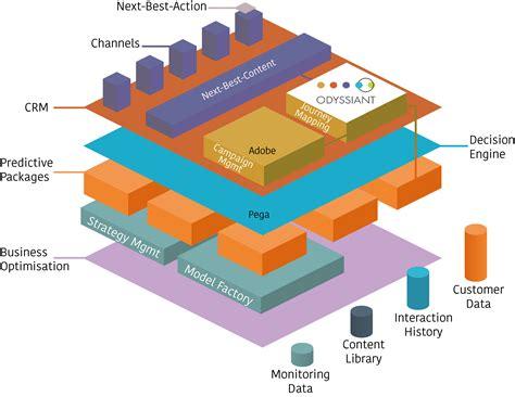 pega architecture diagram how to integrate pega decision management adobe caign