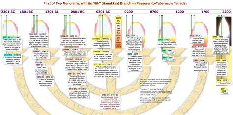 Genesis Prophecy Rock Series bible code prophecy genesis 49 acrostic russia invades