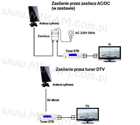 Antena Tv Led Samsung antena tv dvb t zewn苹trzna wewn苹trzna czarna panel autoryzowany dystrybutor vivanco maclean