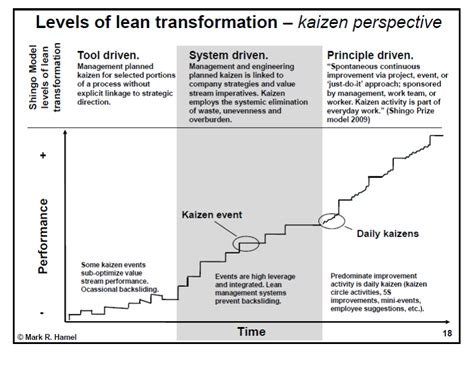 managing kaizen events