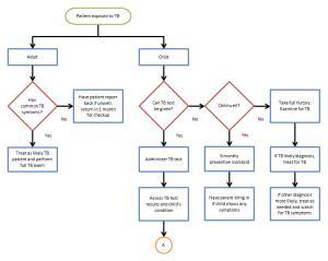 Flow Chart Template Word Template Business Docs Flow Template