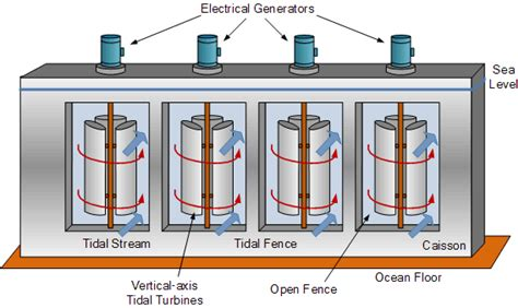 tidal barrage diagram tidal energy diagram waste to energy diagram elsavadorla