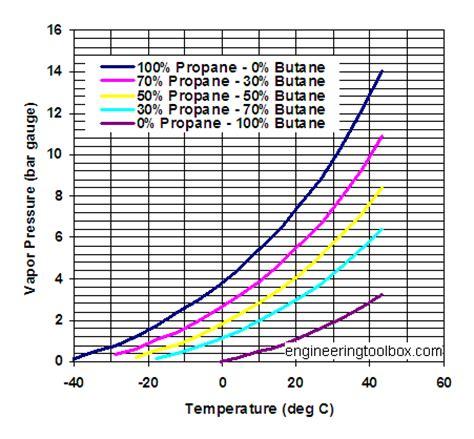 vapor pressure diagram propane butane mixures evaporation pressures