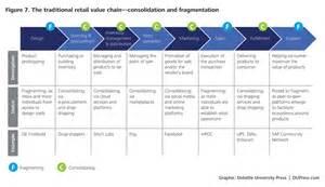 Home Design Credit Card Retailers The Retail Transformation Deloitte University Press
