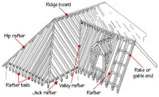 Different Types Of Dormers Green In Greenville Challenges In Designing An Energy
