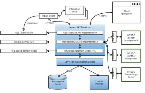 what is a system architecture diagram system architecture ihtsdo refset management