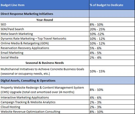 Digital Marketing Budget Template Budget Template Free Social Media Budget Template