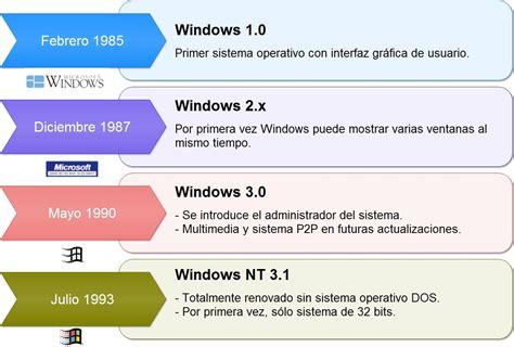tutorial en linea de windows 10 linea de tiempo de windows 1985 2015 taringa