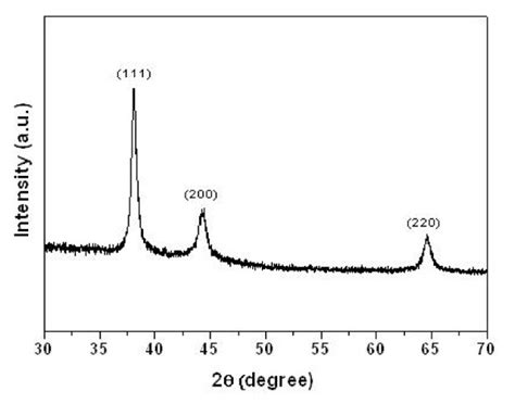 xrd pattern of au xrd spectrum pa66 microspheres coated with au nps
