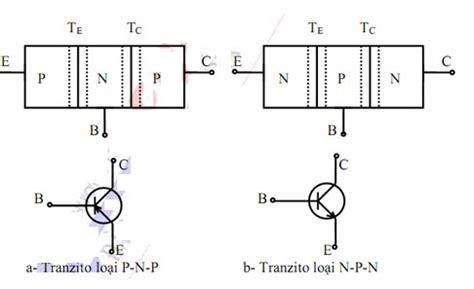 transistor c1815 la gi kỹ thuật điện tử transistor lưỡng cực voer