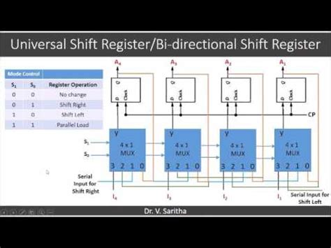 piso using 7495 shift register with 74194 pipo doovi