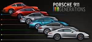 Porsche Timeline Porsche 911 Timeline Porsche Cars