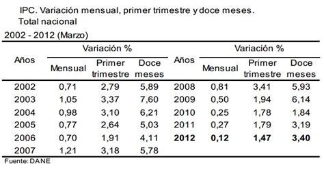 ipc en colombia ipc marzo 2012 inflacioninflacion