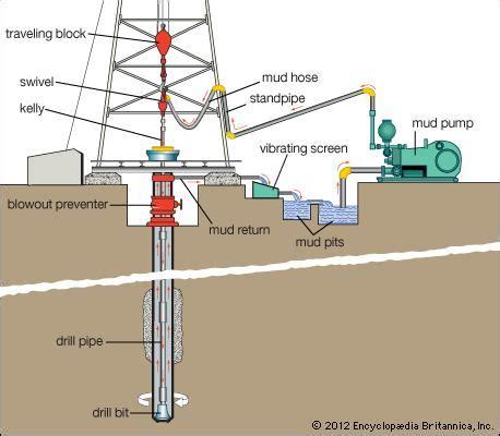 drilling mud | excavation | britannica.com
