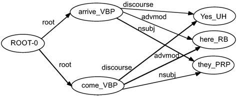 sentence pattern detector sensors free full text automatic authorship detection