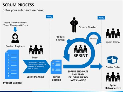 One Level Home Plans scrum process powerpoint template sketchbubble