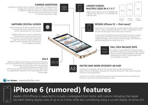 8 Most Important Features I Look For In A Flat by Image Gallery Iphone 6 Features