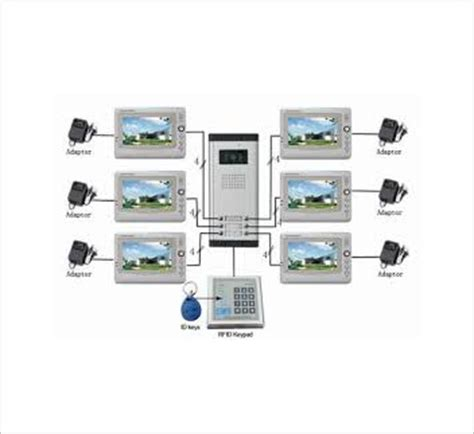 Samsung Multi Apartment Door Phone Multi Apartment Vdp System Door To Door Door Phone