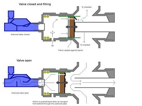piston valve air cannon www pixshark com images