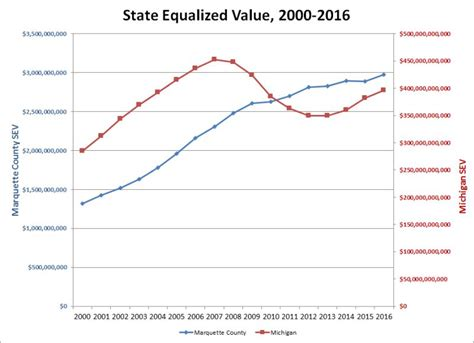 marquette county state equalized value sev