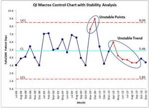 stability analysis control chart rules