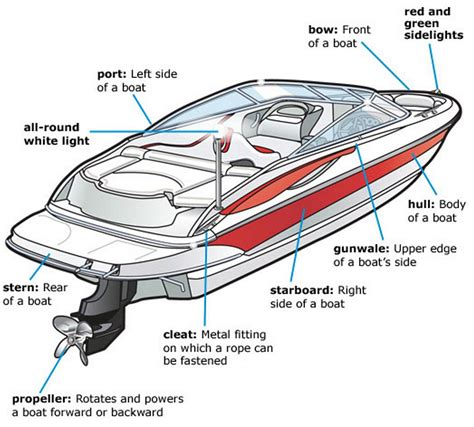 parts of the boat 94 a diagram of ship sides pictures to pin on pinterest