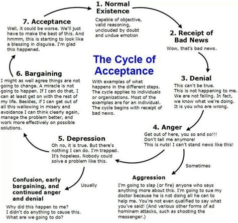 circle of grief diagram cycle of acceptance also known as quot grief quot or quot change