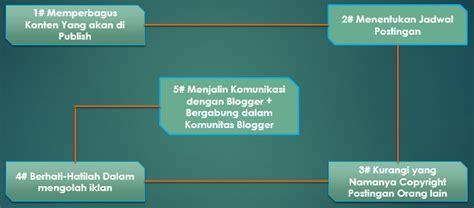 xamarin tutorial pptx 5 hal yang seharusnya kita lakukan sebagai blogger dan