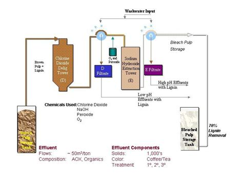 Industrial Paper Process - studies use green engineering in the design and