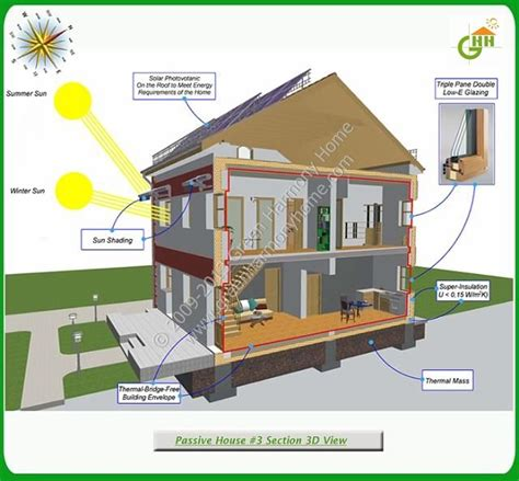 passive solar house plans by lohzat on deviantart green passive solar house 3 section 3d view passive