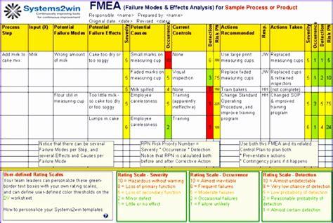 fmea spreadsheet template fmea spreadsheet template gallery template design ideas