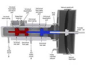 2000 chevy silverado master cylinder diagram auto parts diagrams