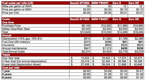Suzuki Maintenance Cost Electric Motorcycle Costs Performance Vs Gas Motorcycle