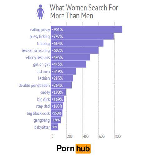 women  pornhub reveals shocking facts