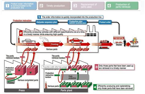 Toyota Supply Chain Supply Chain Management Study Of Toyota Why Not Buy