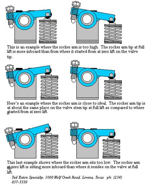 Stem Polygon Adjust comp cams hi tech restricting pushrod corvetteforum