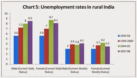 Mba Employment Statistics In India by What Is The Real Problem New Creation Or Skills