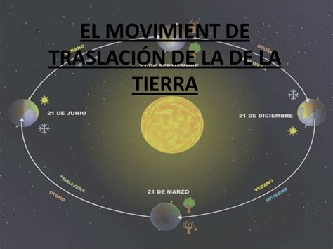 imagenes en movimiento de la tierra la traslaci 243 n de la tierra power point
