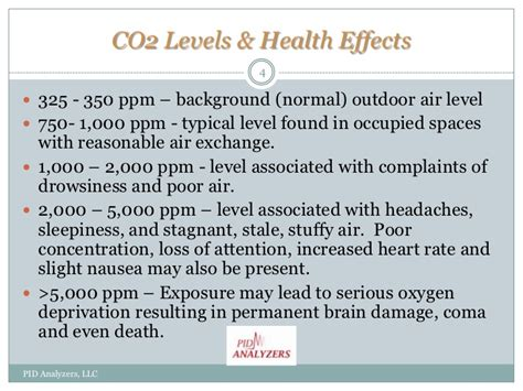 Co2 Levels In Home by Co2 Levels Health Effects