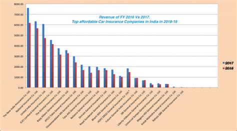 Cheapest Car Insurance India by Top Affordable Car Insurance Companies In India In 2018 19