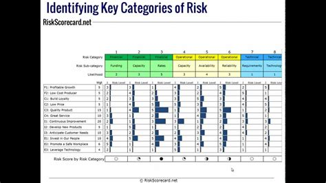 risk register template for banks creating an erm risk register using risk categories from